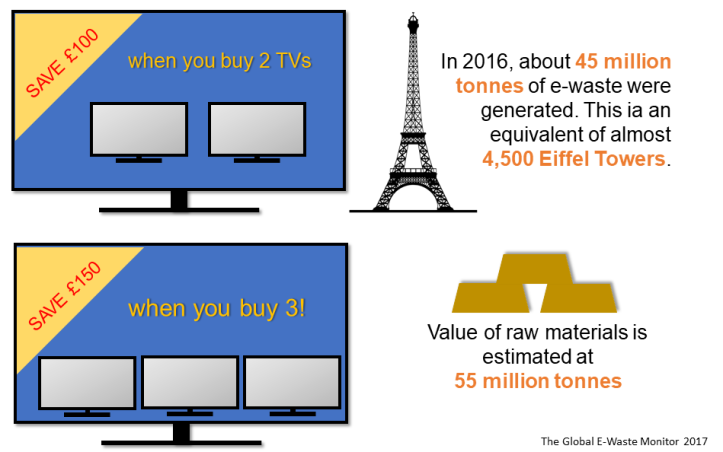 TV advert and e-waste
